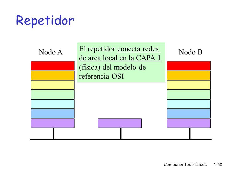 Componentes Físicos1-59 Equipos de interconexión LAN m Repetidores m Switches (bridges) m Routers m Gateways Se pueden diferenciar por la capa del mod