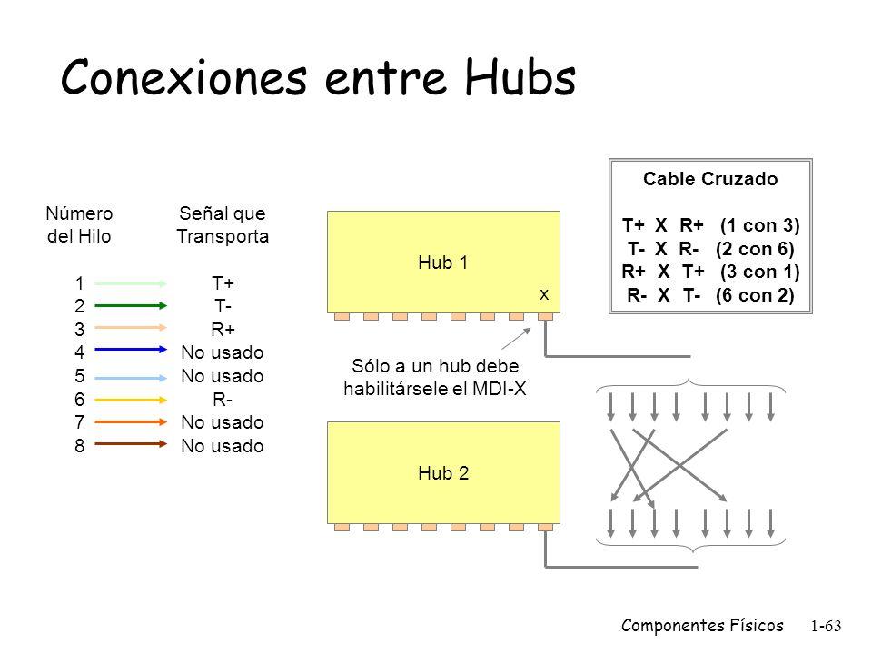Componentes Físicos1-62 Concentrador 10BaseT (Hub) El concentrador 10BaseT es un repetidor. m Dos nodos no pueden comunicarse atravesando más de 4 hub