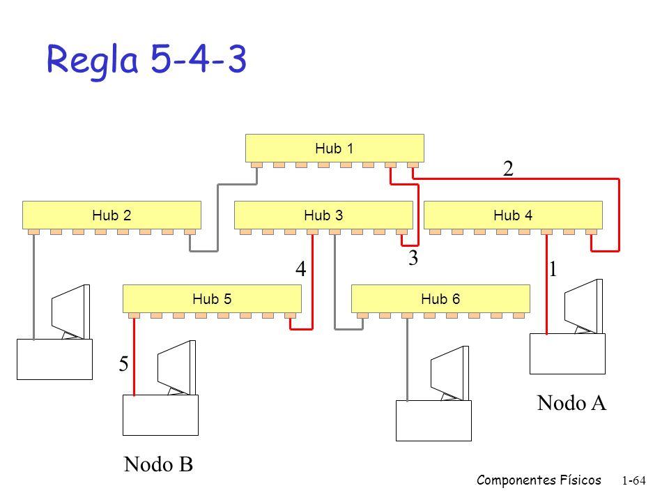Componentes Físicos1-63 Conexiones entre Hubs Número del Hilo 1 2 3 4 5 6 7 8 Señal que Transporta T+ T- R+ No usado R- No usado Hub 1 Hub 2 Cable Cru