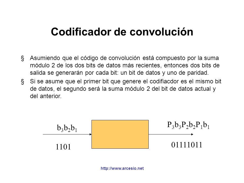 http://www.arcesio.net Trellis Coded Modulation (TCM) conversor de serial a paralelo Codificador de convolución Mapeo de grupos de bits a puntos de la