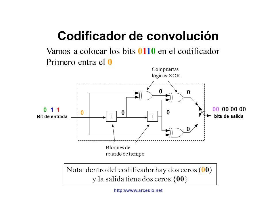 http://www.arcesio.net Codificador de convolución §Asumiendo que el código de convolución está compuesto por la suma módulo 2 de los dos bits de datos