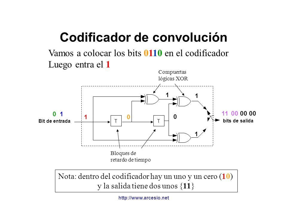 http://www.arcesio.net Codificador de convolución Vamos a colocar los bits 0110 en el codificador Primero entra el 0 Nota: dentro del codificador hay