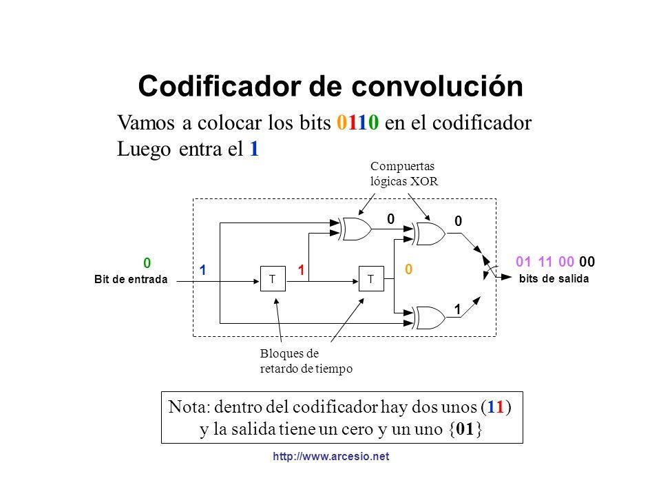 http://www.arcesio.net Codificador de convolución Vamos a colocar los bits 0110 en el codificador Luego entra el 1 Nota: dentro del codificador hay un