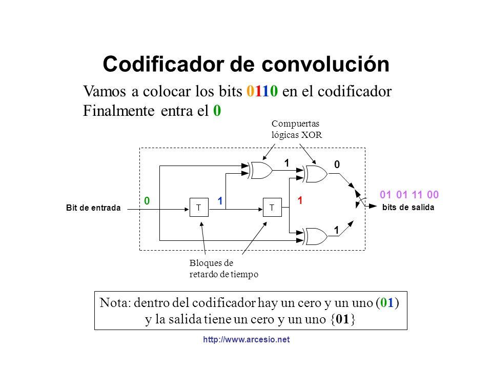 http://www.arcesio.net Codificador de convolución Vamos a colocar los bits 0110 en el codificador Luego entra el 1 Nota: dentro del codificador hay do