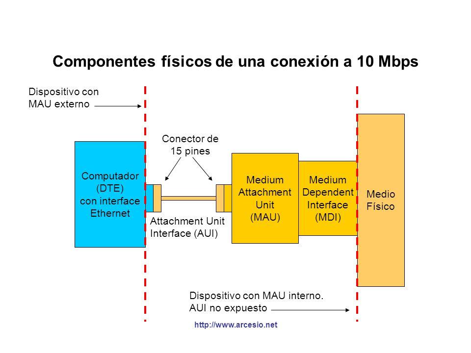 Medios utilizados en 10 Mbps CONTROL DE ACCESO AL MEDIO ETHERNET (MAC) 10Base5 Coaxial grueso 10Base2 Coaxial delgado 10Base-T Par trenzado 10Base-F F