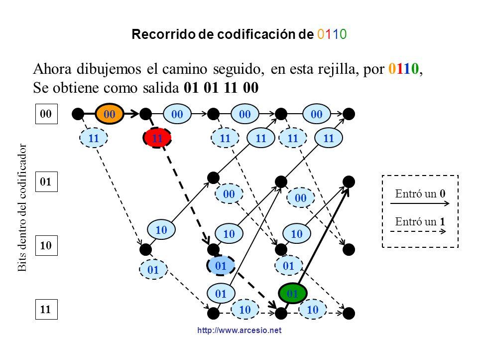 http://www.arcesio.net Rejilla (trellis) Observe que si dibujamos un diagrama de estados donde, cruzamos los bits que están esperando dentro del codif