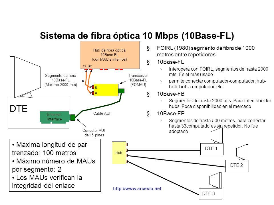 http://www.arcesio.net Sistema de par trenzado 10 Mbps (10BaseT) Ethernet Interface con MAU Interno DTE Hub (concentrador) 8 puertos RJ-45 (con MAU) 1