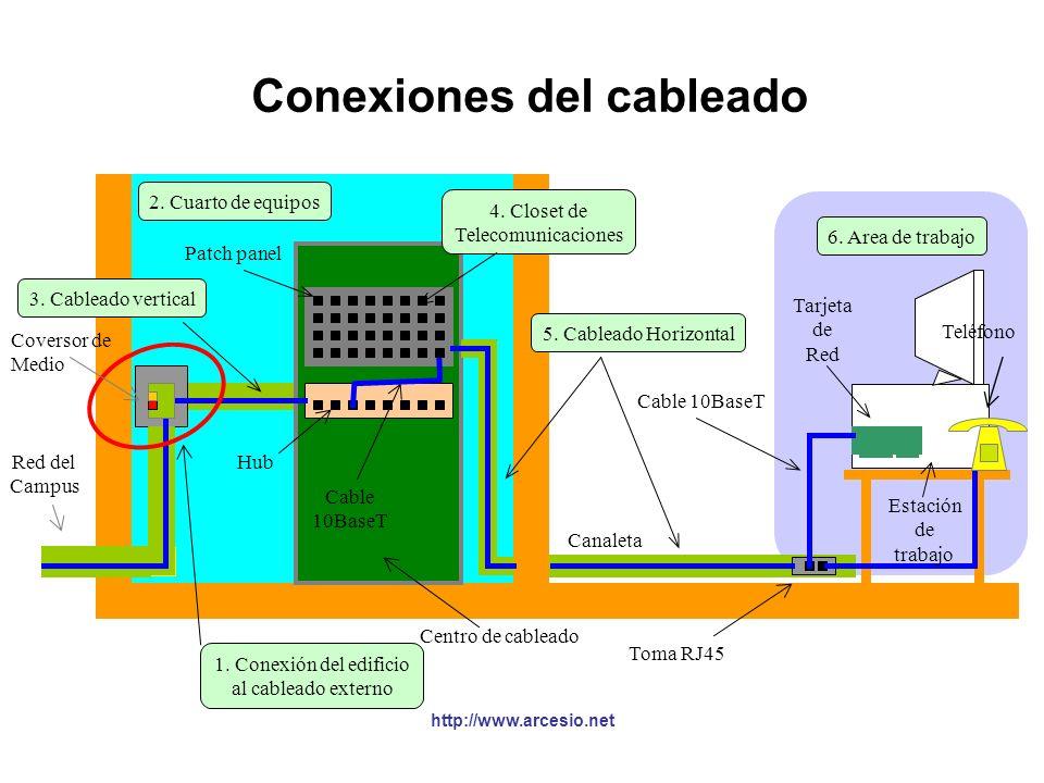 Subsistemas del cableado §Estándar EIA/TIA-568 especifica seis subsistemas: 1.Conexión del edificio al cableado externo (acometida del sistema de tele