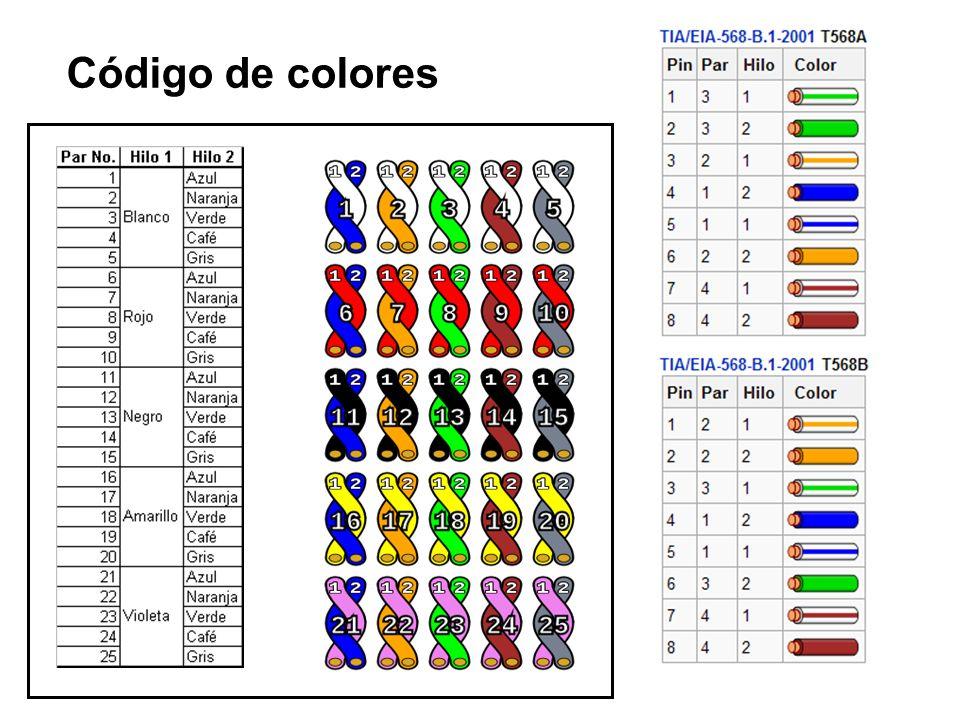 Especificaciones conector 8P8C http://www.arcesio.net Especificación EIA/TIA-568A 1 2 3 4 5 6 7 8 Conector macho para los cables Conector hembra para