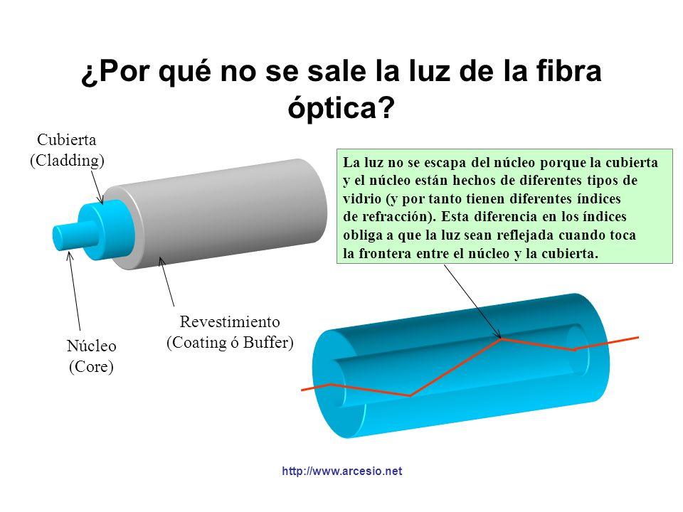 Especificaciones de la fibra óptica §Transmite energía en forma de luz. Permite tener anchos de banda muy altos (billones de bits por segundo). §En lo