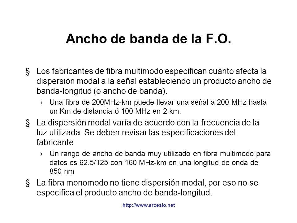 Tipos de fibra óptica http://www.arcesio.net Multimodo Usada generalmente para comunicación de datos. Tiene un núcleo grande (más fácil de acoplar). E