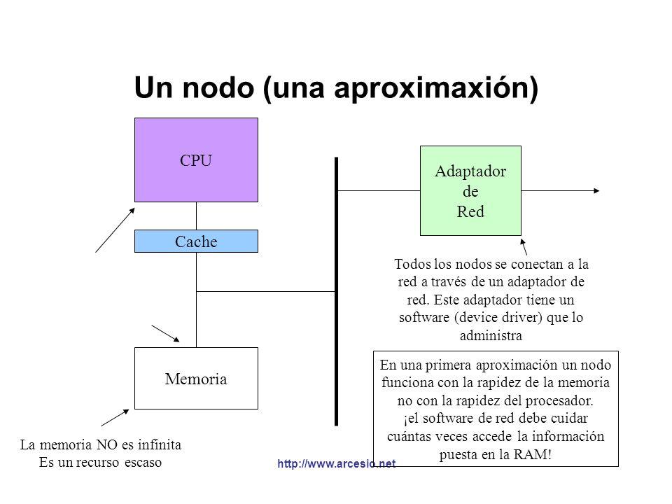 Componentes físicos de una red §Las redes se construyen con dos tipos de elementos de hardware: nodos y enlaces. §Los nodos: generalmente son computad