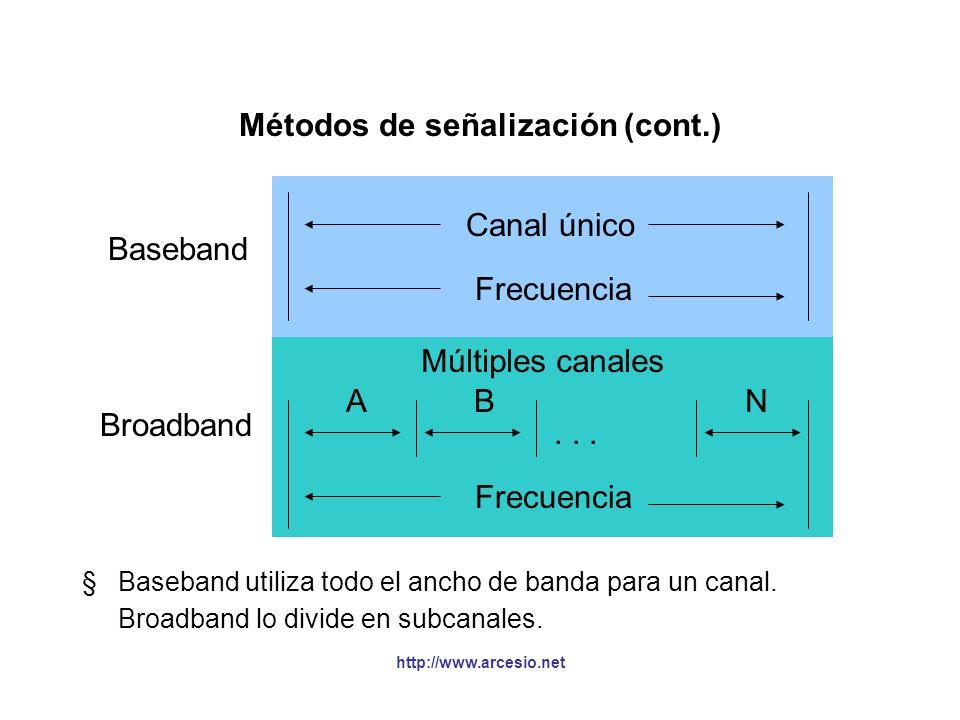 http://www.arcesio.net Métodos de señalización §El método de señalización hace referencia a dos cosas: La forma en que se codifican los datos para tra