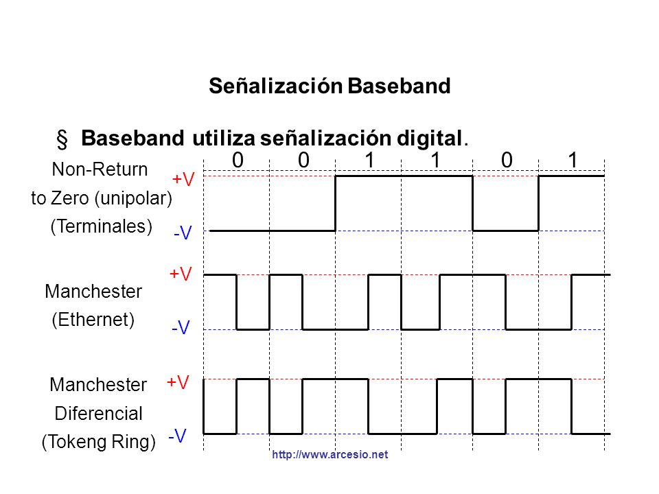 http://www.arcesio.net Señalización Broadband §Broadband utiliza tecnología análoga, donde modems de alta frecuencia operan a 4 KHz ó superior, coloca