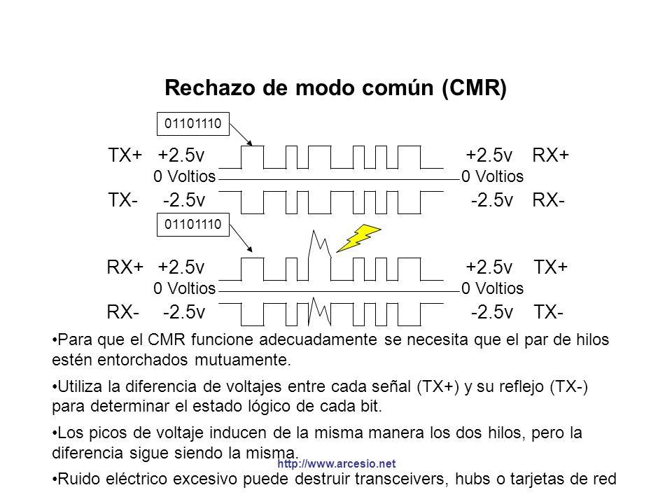 http://www.arcesio.net Codificación de la señal en el AUI §Manchester permite sincronizarse al receptor y extraer los datos, pero implica que se dupli