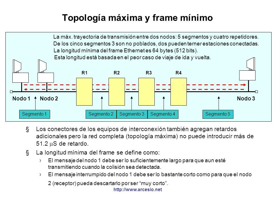 http://www.arcesio.net La señal jam y colisiones legales Nodo 1Nodo 2Nodo 3 Segmento 1Segmento 2Segmento 3Segmento 4Segmento 5 R1R2R3R4 Colisión JAM (