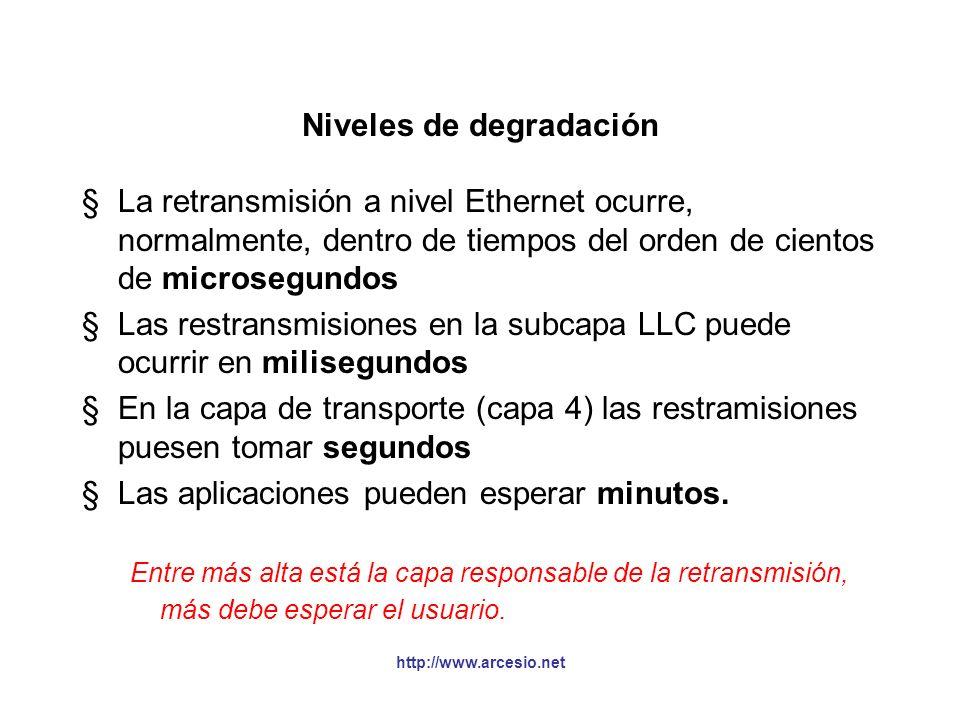http://www.arcesio.net Topología máxima y frame mínimo Nodo 1Nodo 2Nodo 3 Segmento 1Segmento 2Segmento 3Segmento 4Segmento 5 R1R2R3R4 La máx. trayecto