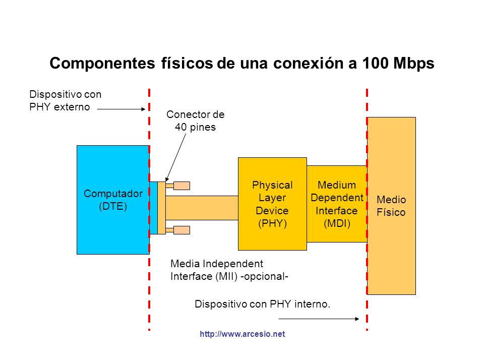 http://www.arcesio.net Medios utilizados en Fast Ethernet CONTROL DE ACCESO AL MEDIO ETHERNET (MAC) 100Base-T4 Par trenzado No ANSI 100Base-TX Par tre