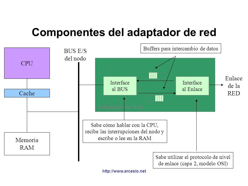 Componentes del adaptador de red §El adaptador de red sirve como interface entre el nodo y la red, por esto puede pensarse que tiene dos componentes: