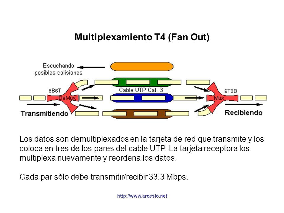 http://www.arcesio.net Multiplexamiento T4 (Fan Out) §De los cuatro pares en cat. 3, tres se utilizan para enviar los datos y el otro para escuchar. S