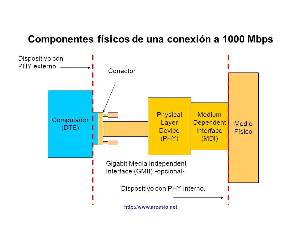 http://www.arcesio.net Medios utilizados en Gigabit Ethernet CONTROL DE ACCESO AL MEDIO ETHERNET (MAC) El identificador IEEE: 1000: indica la velocida