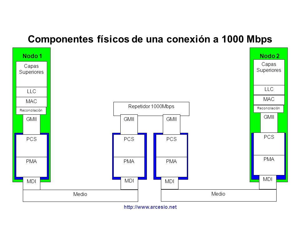 http://www.arcesio.net Componentes físicos de una conexión a 1000 Mbps Computador (DTE) Physical Layer Device (PHY) Medium Dependent Interface (MDI) M