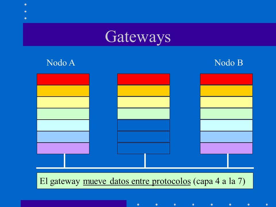 Gateways Nodo ANodo B El gateway mueve datos entre protocolos (capa 4 a la 7)
