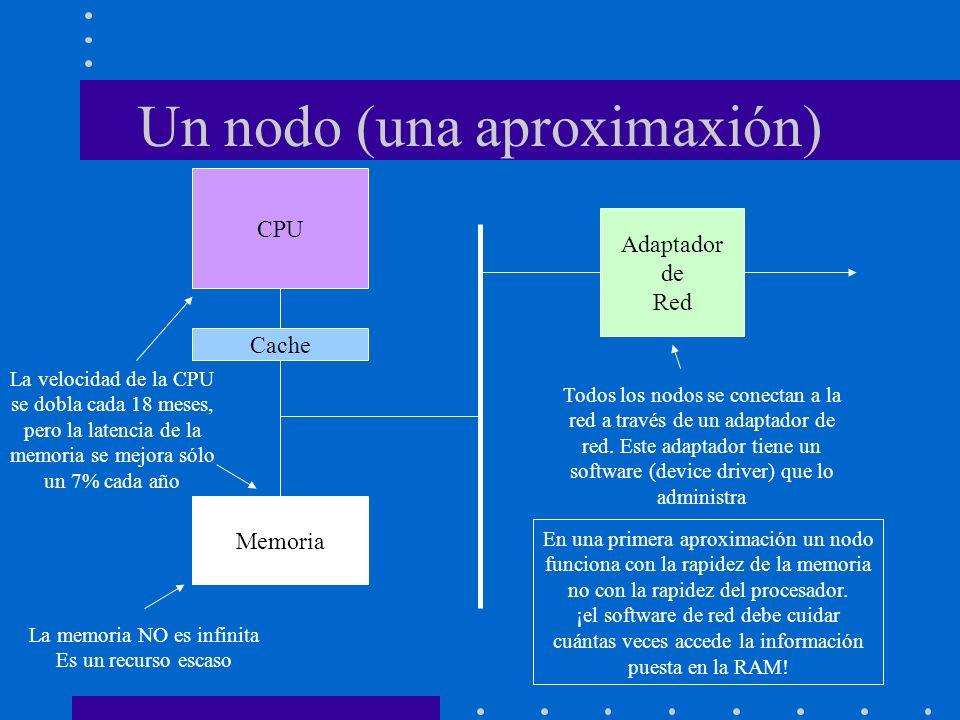 Un nodo (una aproximaxión) CPU Cache Memoria Adaptador de Red La memoria NO es infinita Es un recurso escaso Todos los nodos se conectan a la red a tr