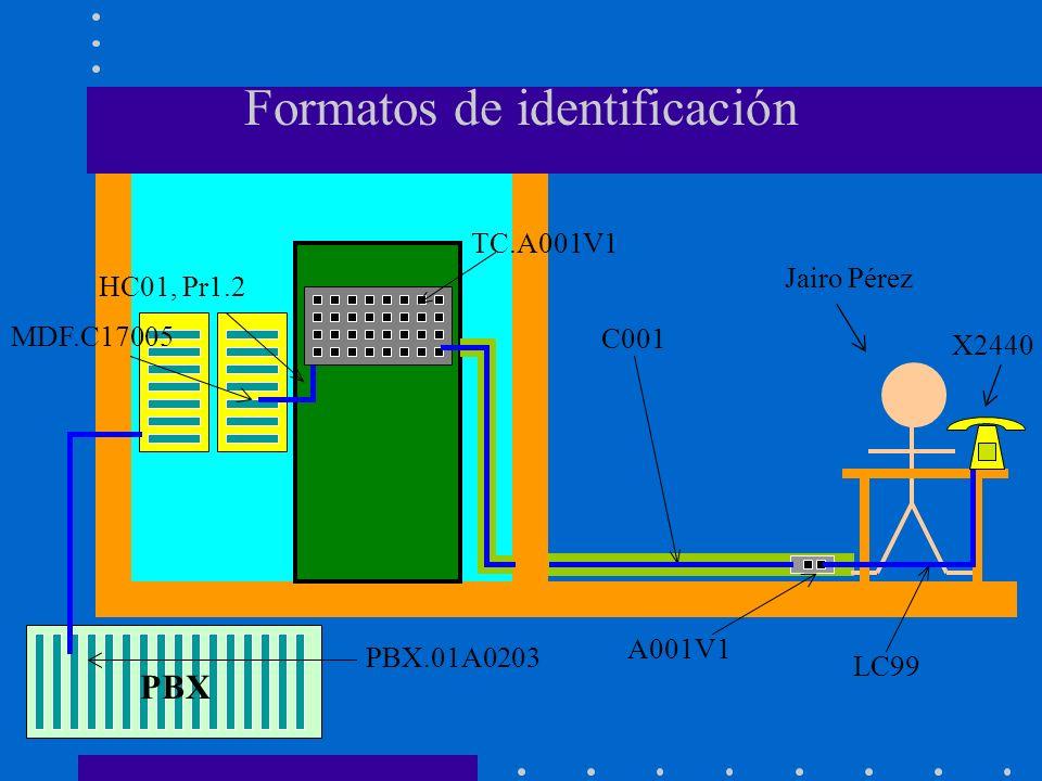 Formatos de identificación HC01, Pr1.2 TC.A001V1 C001 Jairo Pérez A001V1 LC99 MDF.C17005 X2440 PBX.01A0203 PBX