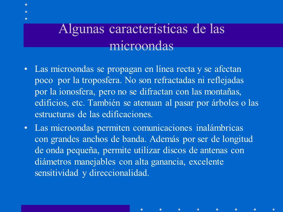 Algunas características de las microondas Las microondas se propagan en línea recta y se afectan poco por la troposfera. No son refractadas ni refleja
