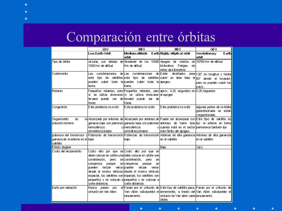 Comparación entre órbitas
