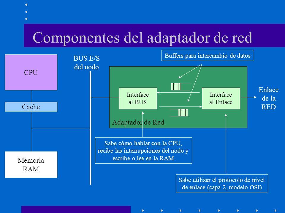 Componentes del adaptador de red CPU Cache Memoria RAM Adaptador de Red Interface al BUS Interface al Enlace BUS E/S del nodo Enlace de la RED Sabe có