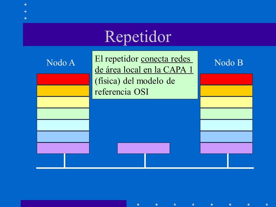 Repetidor Nodo ANodo B El repetidor conecta redes de área local en la CAPA 1 (física) del modelo de referencia OSI