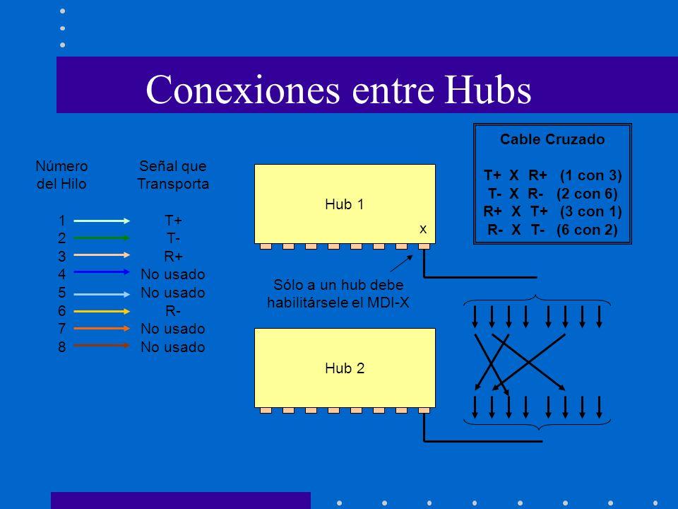 Conexiones entre Hubs Número del Hilo 1 2 3 4 5 6 7 8 Señal que Transporta T+ T- R+ No usado R- No usado Hub 1 Hub 2 Cable Cruzado T+ X R+ (1 con 3) T