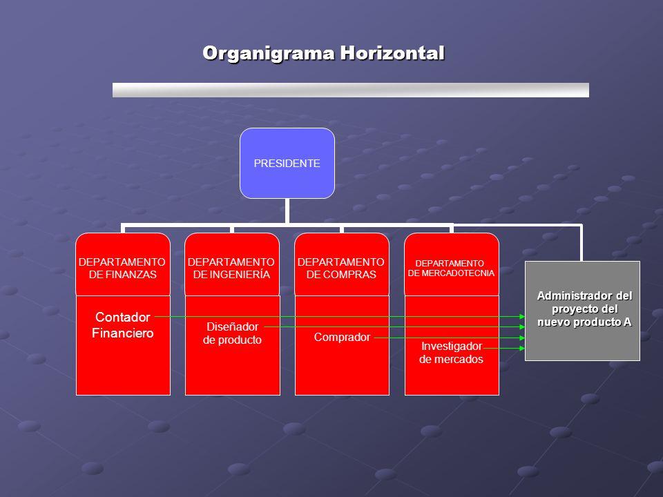 Organigrama Horizontal PRESIDENTE DEPARTAMENTO DE FINANZAS DEPARTAMENTO DE INGENIERÍA DEPARTAMENTO DE COMPRAS DEPARTAMENTO DE MERCADOTECNIA Contador F