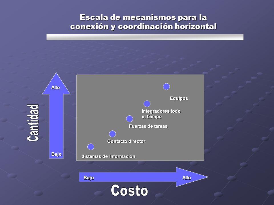 Escala de mecanismos para la conexión y coordinación horizontal Sistemas de Información Contacto director Fuerzas de tareas Integradores todo el tiemp