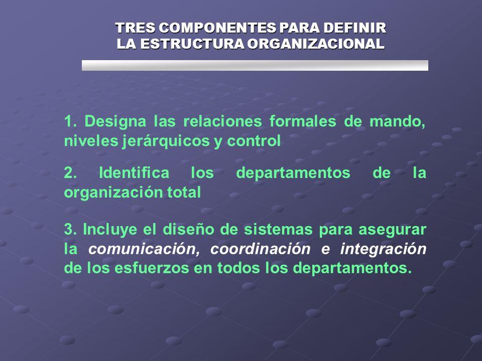 TRES COMPONENTES PARA DEFINIR LA ESTRUCTURA ORGANIZACIONAL 1. Designa las relaciones formales de mando, niveles jerárquicos y control 2. Identifica lo