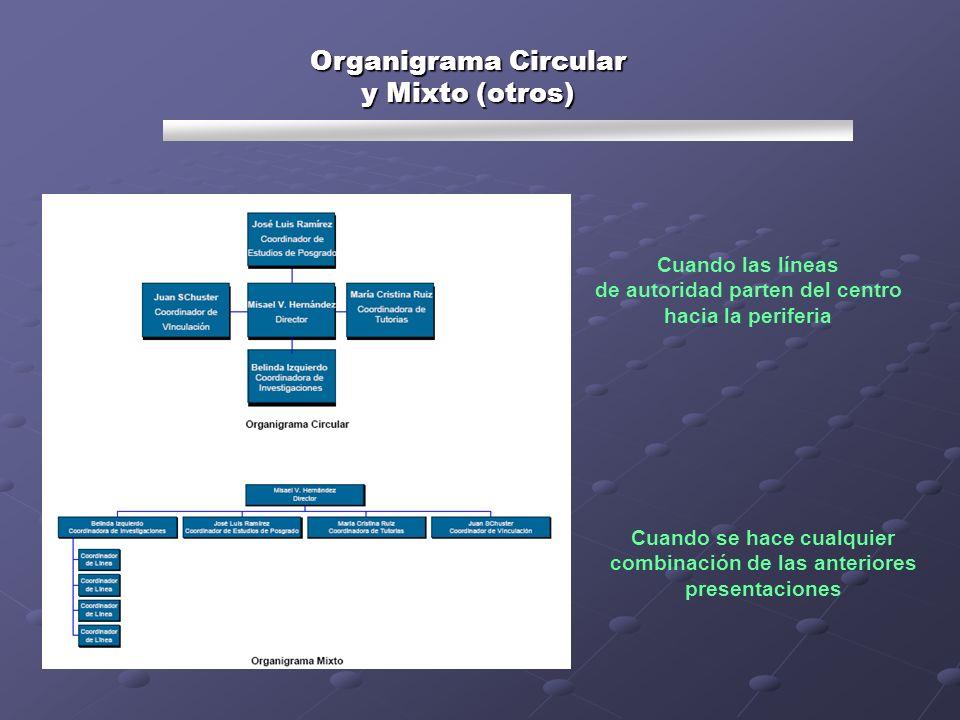 Organigrama Circular y Mixto (otros) Cuando las líneas de autoridad parten del centro hacia la periferia Cuando se hace cualquier combinación de las a
