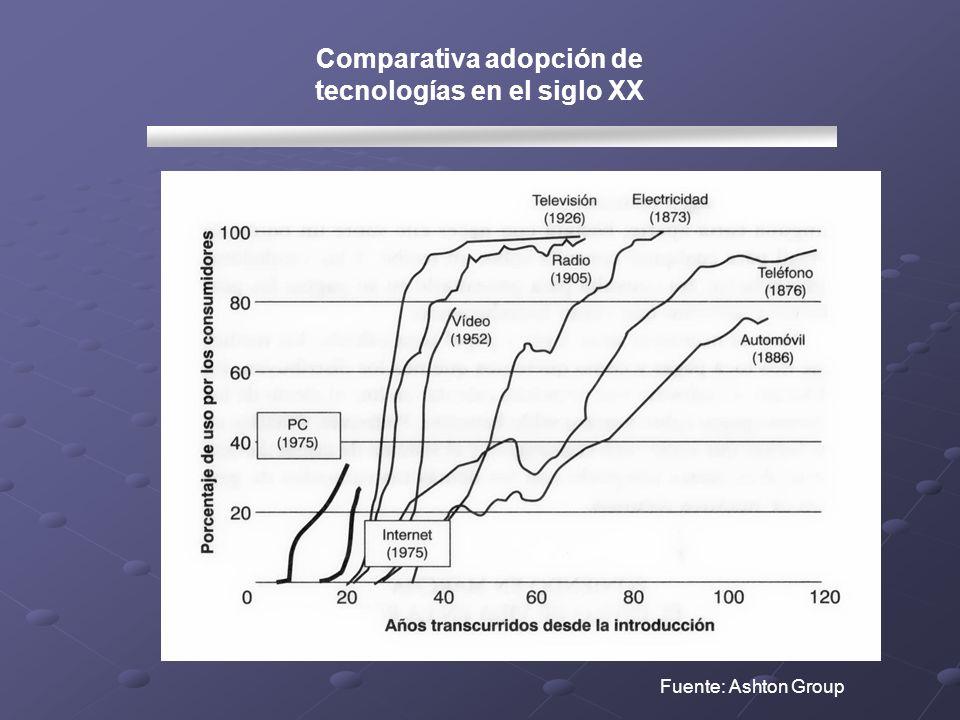Comparativa adopción de tecnologías en el siglo XX Fuente: Ashton Group