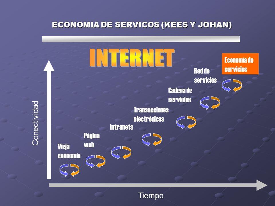 ECONOMIA DE SERVICOS (KEES Y JOHAN) Vieja economía Página web Intranets Transacciones electrónicas Cadena de servicios Red de servicios Economía de servicios Conectividad Tiempo