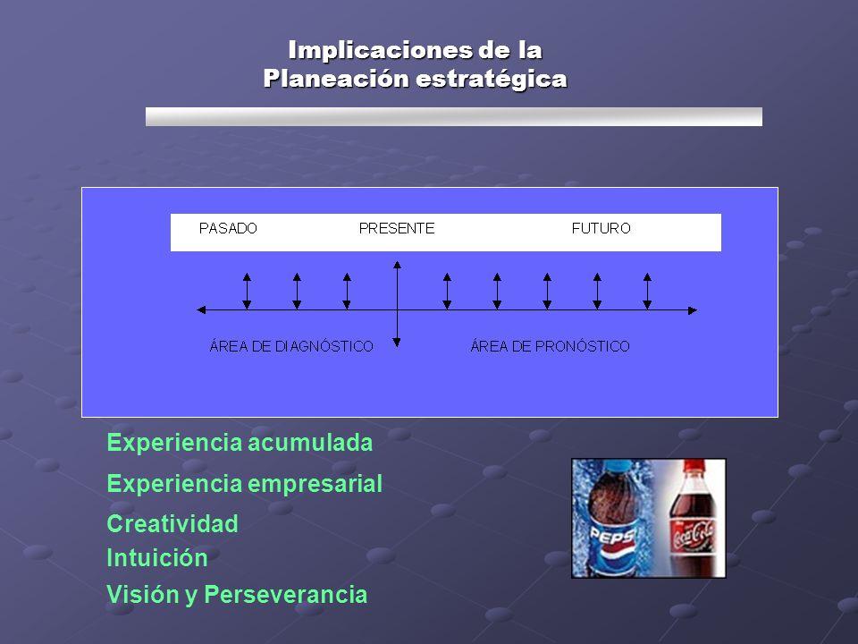Implicaciones de la Planeación estratégica Experiencia acumulada Experiencia empresarial Creatividad Intuición Visión y Perseverancia