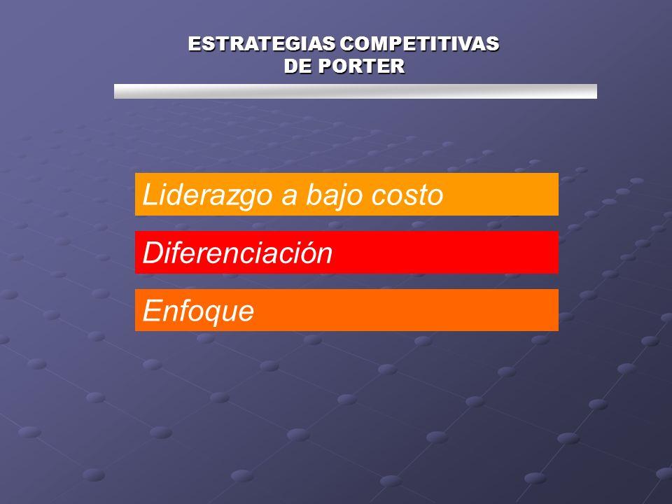 ESTRATEGIAS COMPETITIVAS DE PORTER Liderazgo a bajo costo Diferenciación Enfoque