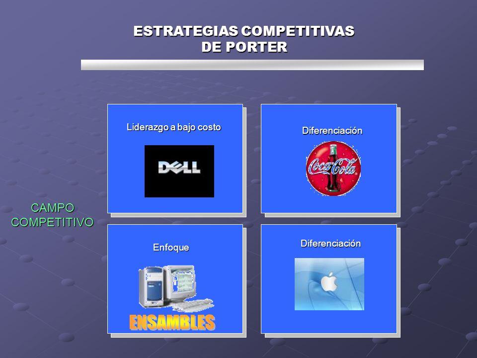 ESTRATEGIAS COMPETITIVAS DE PORTER Liderazgo a bajo costo Diferenciación Enfoque Diferenciación CAMPO COMPETITIVO