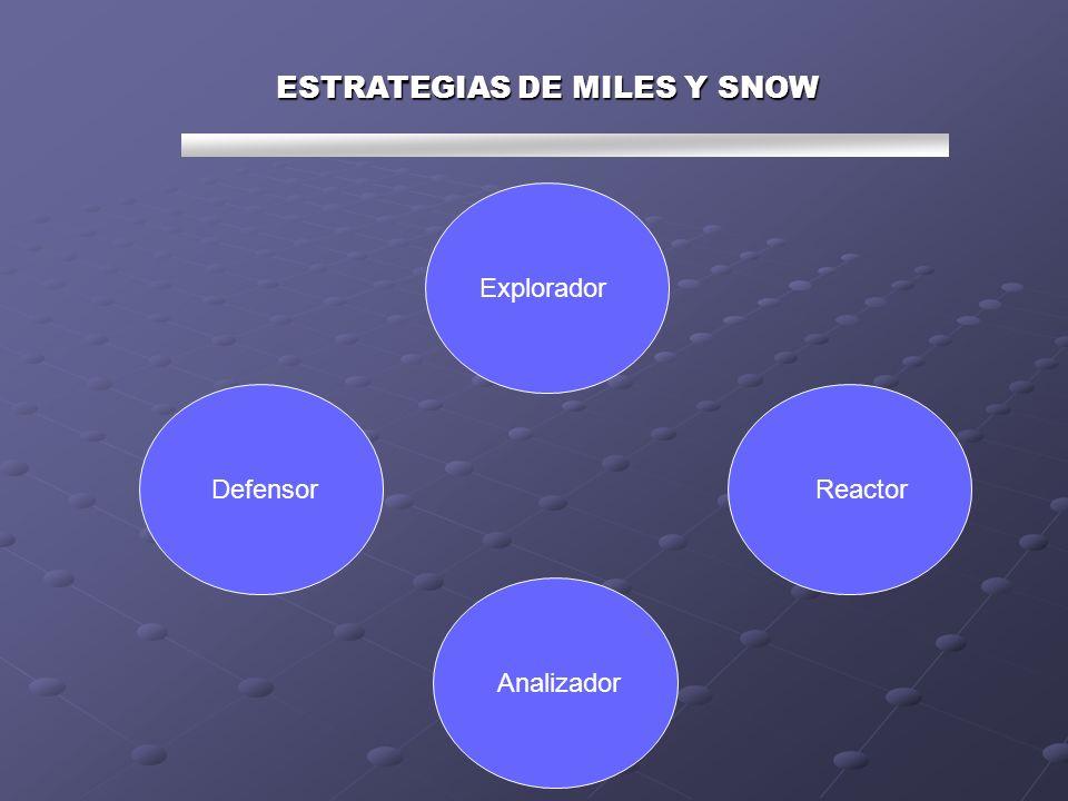 ESTRATEGIAS DE MILES Y SNOW Explorador Defensor Analizador Reactor