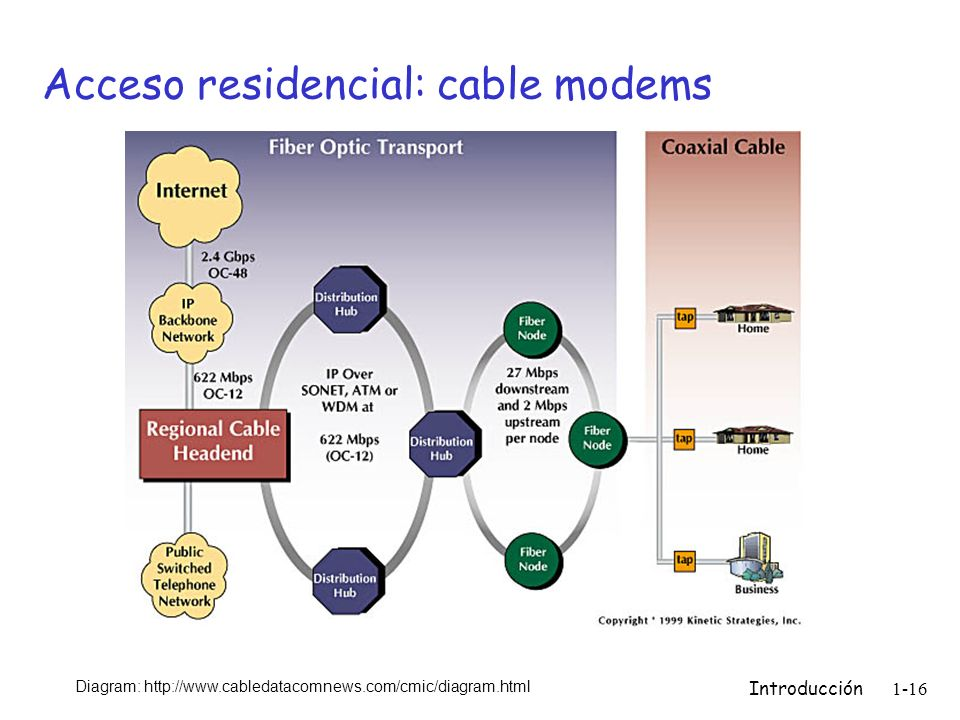 Introducción 1-16 Acceso residencial: cable modems Diagram: http://www.cabledatacomnews.com/cmic/diagram.html