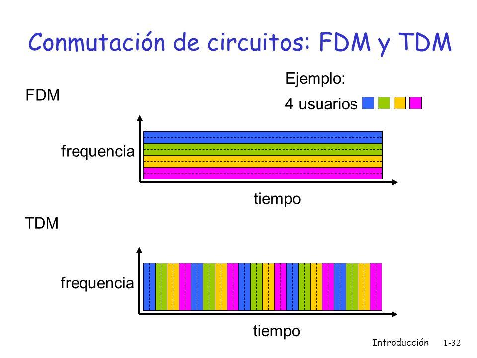 Introducción 1-32 Conmutación de circuitos: FDM y TDM FDM frequencia tiempo TDM frequencia tiempo 4 usuarios Ejemplo: