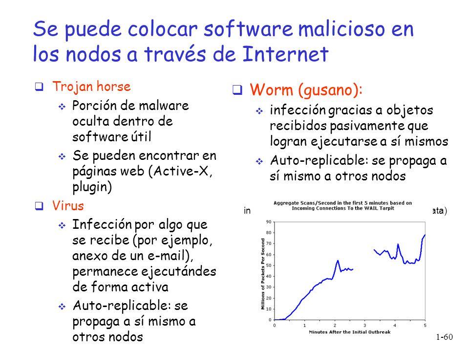 Introducción 1-60 Se puede colocar software malicioso en los nodos a través de Internet Trojan horse Porción de malware oculta dentro de software útil