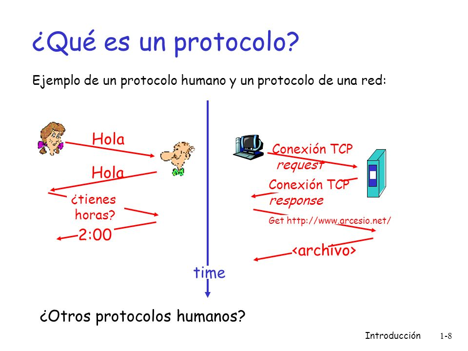 Introducción 1-8 ¿Qué es un protocolo? Ejemplo de un protocolo humano y un protocolo de una red: ¿Otros protocolos humanos? Hola ¿tienes horas? 2:00 C