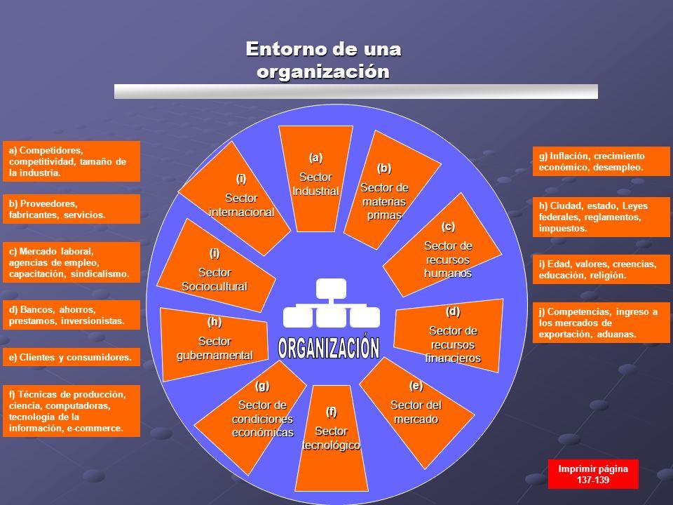 Entorno de una organización (a) Sector Industrial (b) Sector de materias primas (c) Sector de recursos humanos (d) Sector de recursos financieros (e)