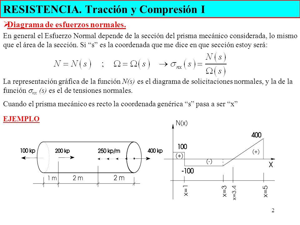 2 RESISTENCIA. Tracción y Compresión I Diagrama de esfuerzos normales. En general el Esfuerzo Normal depende de la sección del prisma mecánico conside